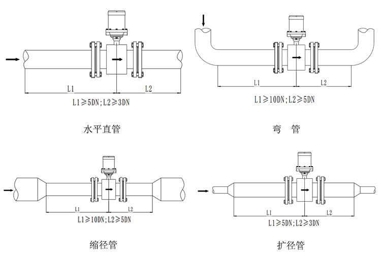 电磁流量计测量原理是基于法拉第电磁感应定律。流量计的测量管是一内衬绝缘材料的非导磁合金短管。两只电极沿管径方向穿通管壁固定在测量管上。其电极头与衬里内表面基本齐平。励磁线圈由双向方波脉冲励磁时,将在与测量管轴线垂直的方向上产生一磁通量密度为B的工作磁场。此时,如果具有一定电导率的流体流经测量管,将切割磁力线感应出电动势E。电动势E正比于磁通量密度B、测量管内径d与平均流速V的乘积,电动势E(流量信号)由电极检出并通过电缆送至转换器。转换器将流量信号放大处理后,可显示流体流量,并能输出脉冲,摸拟电流等信号,