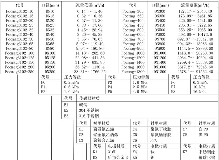 Focmag3102智能电磁流量计产品选型
