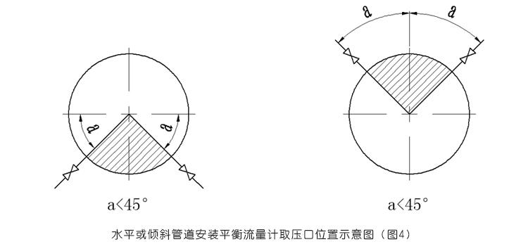 必威_平衡流量计水平或倾斜管道安装平衡流量计取压口位置示意图