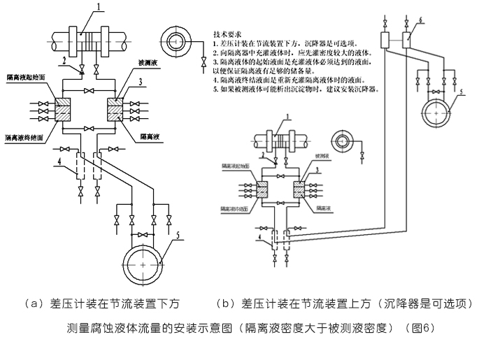 必威_平衡流量计测量腐蚀液体流量的安装示意图