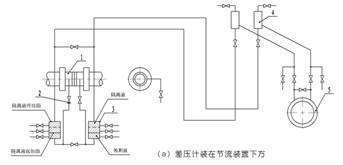必威_平衡流量计差压计装在节流装置下方