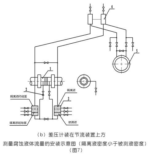 必威_平衡流量计差压计装在节流装置上方