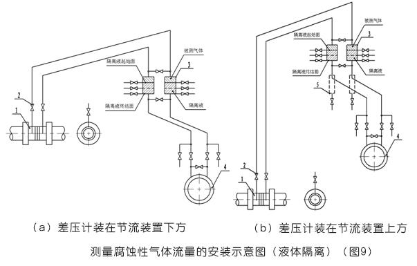 必威_平衡流量计测量腐蚀性气体流量的安装示意图