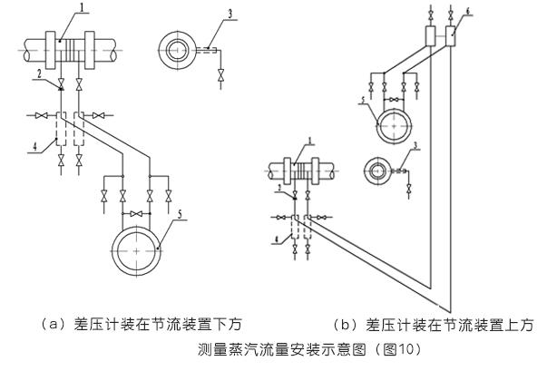 必威_平衡流量计测量蒸汽流量的安装示意图