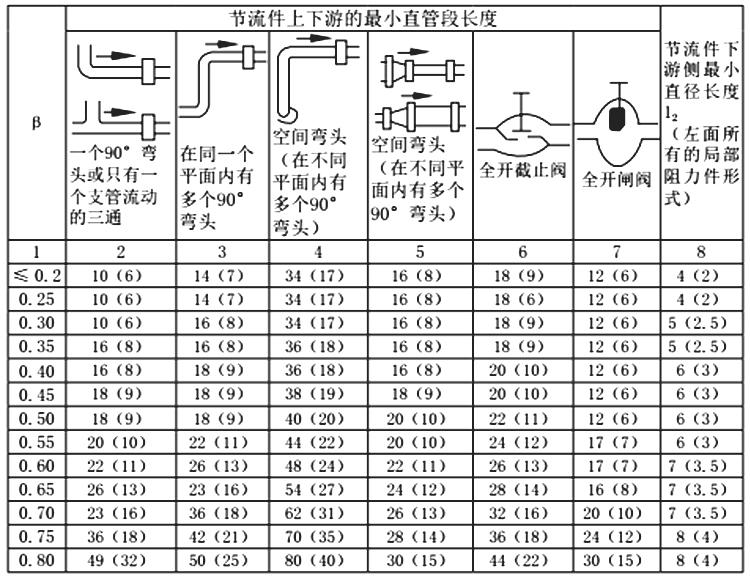 孔板流量计安装要求