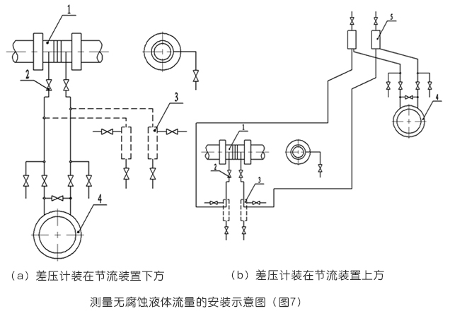 孔板流量計測量無腐蝕液體流量安裝示意圖