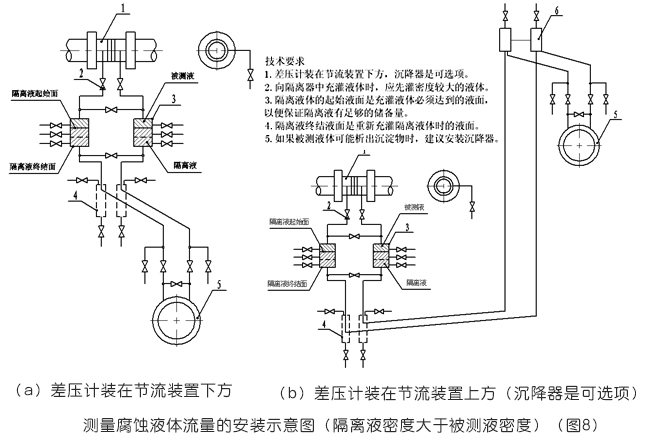孔板流量计测量腐蚀液体流量安装示意图