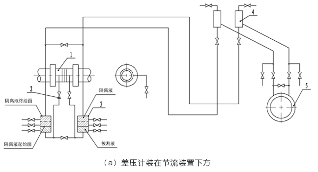 孔板流量計差壓計裝在節流裝置下方