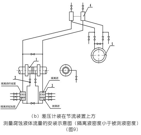 测量腐蚀液体流量的安装示意图