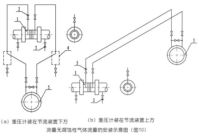 測量無腐蝕性氣體流量的安裝示意圖