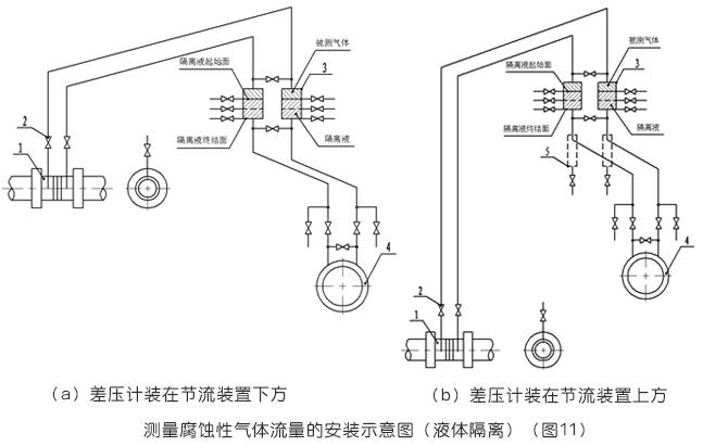 測量腐蝕性氣體流量的安裝示意圖