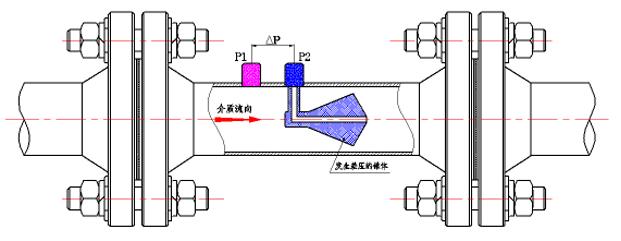 V锥流量计工作原理
