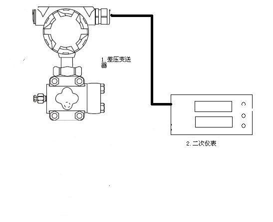 要同时安装温度变送器,压力变送器,差压变送器,二次仪表或者计算机