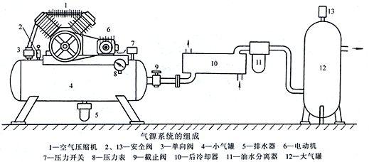 空气压缩机的知识_流量计