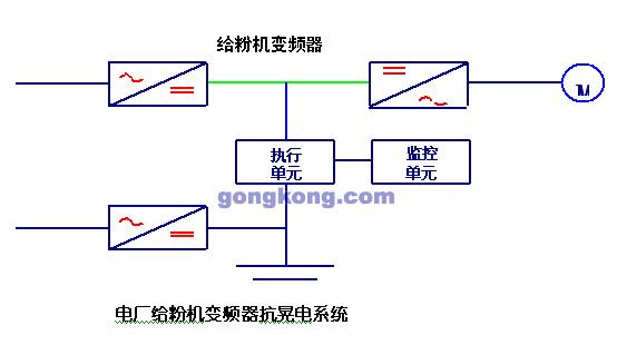 变频器误区 三相变压器原理 变压器应用方案 变压器局部放电是怎样