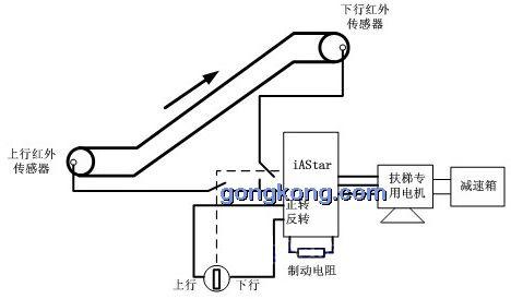变频器在自动扶梯上的应用