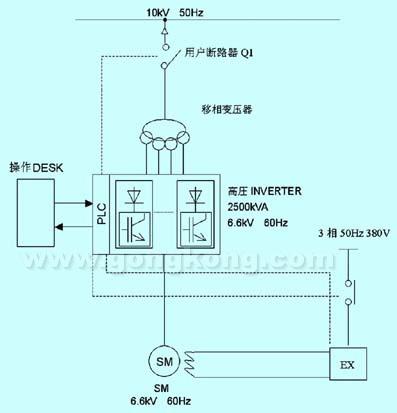 图1 包钢同步电机高压变频调速装置电路接线图-同步电机高压变频调