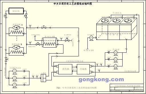 节能环保解决方案 > 中央空调系统变频节能改造控制