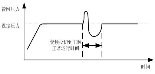 变频器线路接线图如下所示