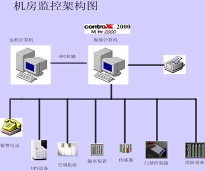 上海图灵温度控制器接线图