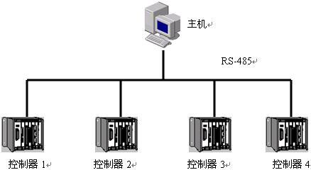 温室大棚控制系统设计方案