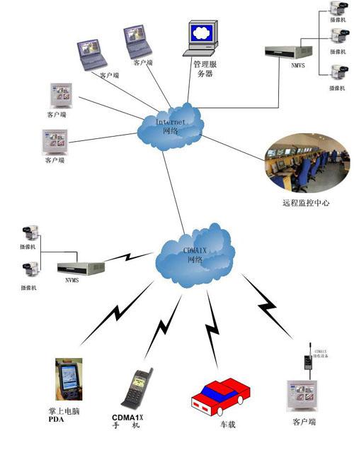 系统结构       cdma无线网络视频监控系统是