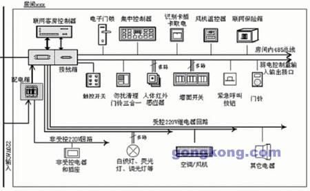 威控科技智能型酒店客房控制系统方案