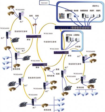 通信系统设计