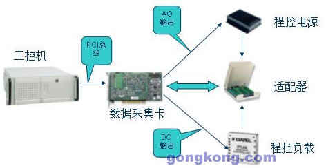 ni虚拟仪器检测电路模块的解决方案