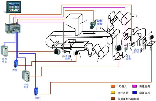 工艺结构图