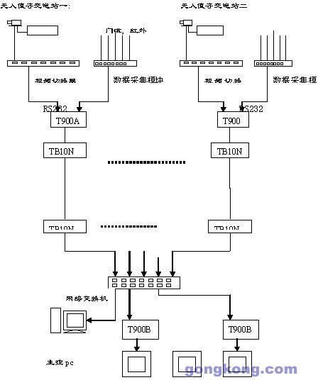 电力变电站远程监控方案