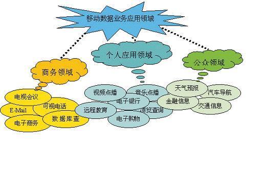 电路交换数据传送方式