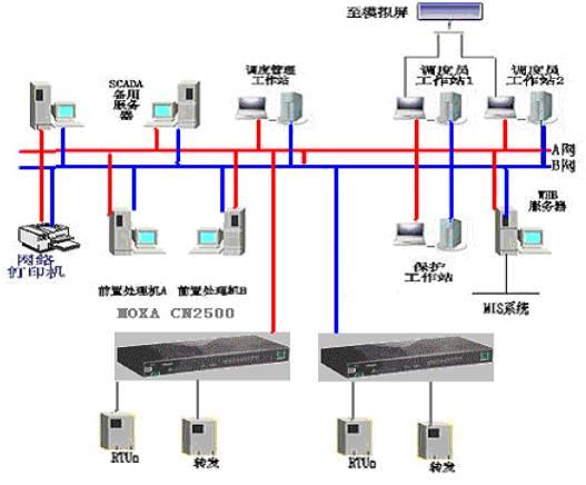 双机串口通信接线图