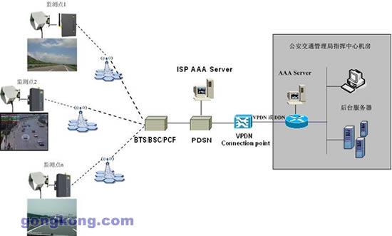 城市智能交通诱导系统采用映翰通cdma/gprs完成无线数据通讯的方