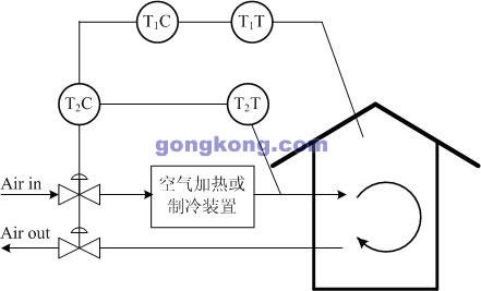 图3 空调末端控制过程