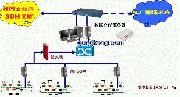 曲靖电厂的厂级监控系统