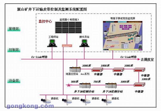 煤矿运输机集中监控自动化控制系统