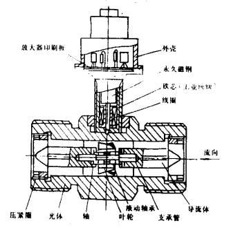 液体涡轮流量计说明书;