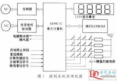 复位电路和晶振电路比较简单