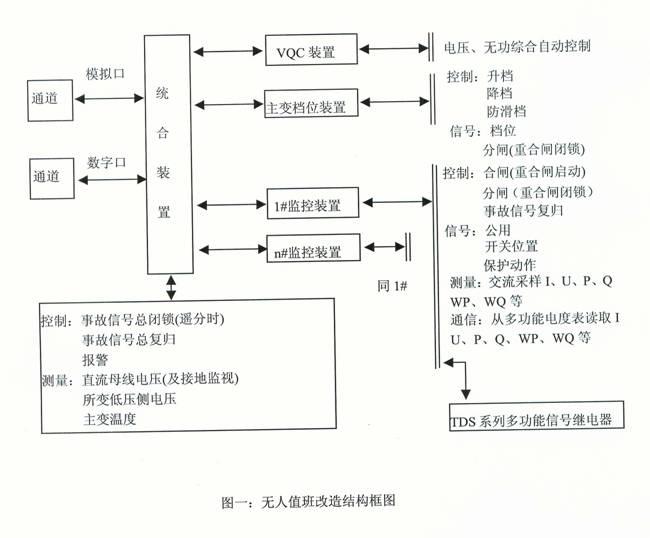 变电所原有一次设备,如断路器,隔离开关,高压熔断器,电压互感器